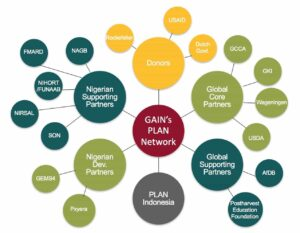 Chart depicting examples of some of the PLAN Network members